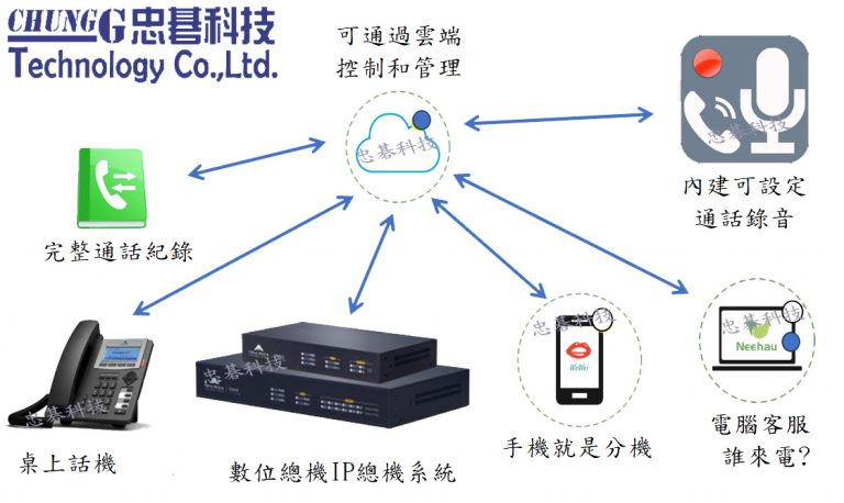迅時OM20 OM50 數位網路電話總機